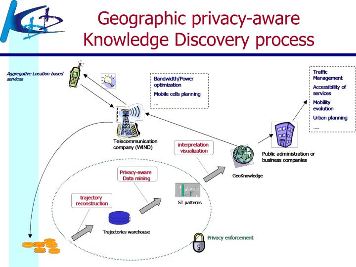 Geographic privacy-aware Knowledge Discovery process