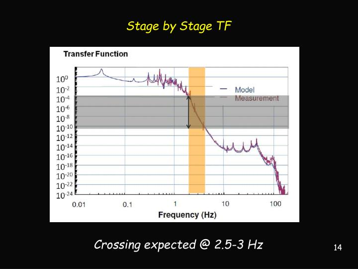 Stage by Stage TF