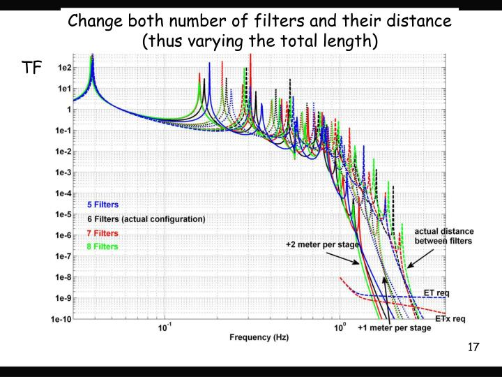 Change both number of filters and their distance