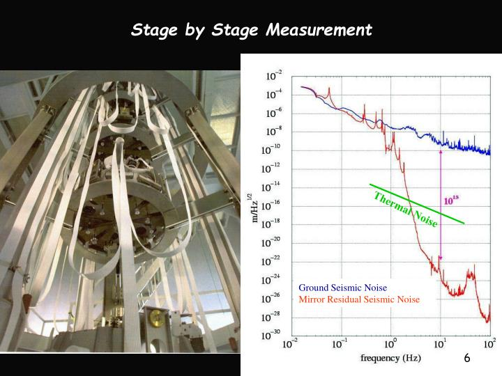 Stage by Stage Measurement