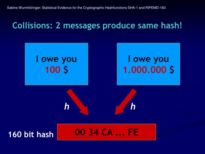 Collisions 2 messages produce same hash