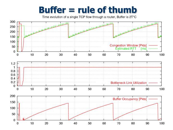 Buffer = rule of thumb