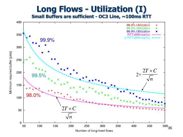 Long Flows - Utilization (I)