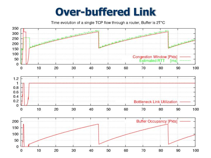 Over-buffered Link