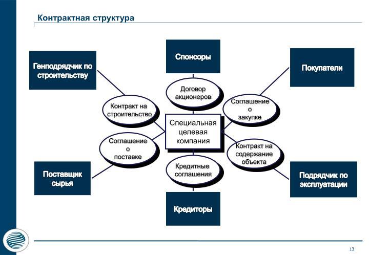 Контрактная структура