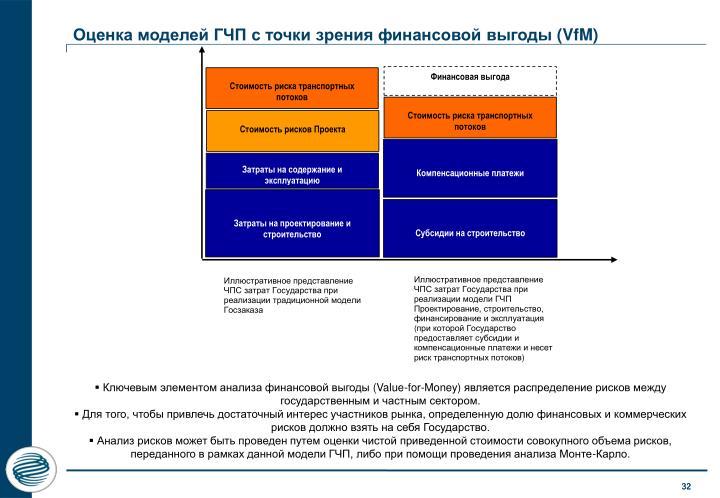 Оценка моделей ГЧП с точки зрения финансовой выгоды