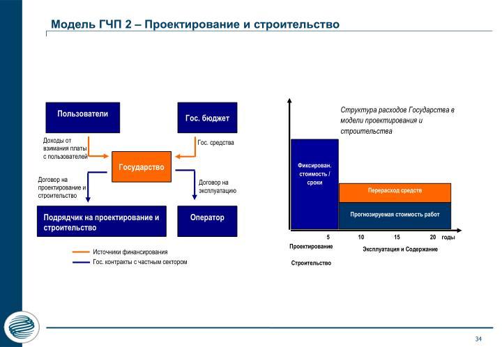 Модель ГЧП 2 – Проектирование и строительство
