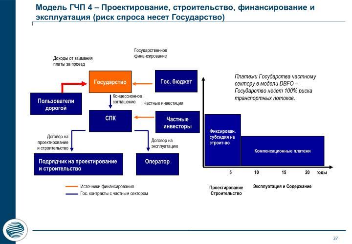 Модель ГЧП 4 – Проектирование, строительство, финансирование и эксплуатация (риск спроса несет Государство)