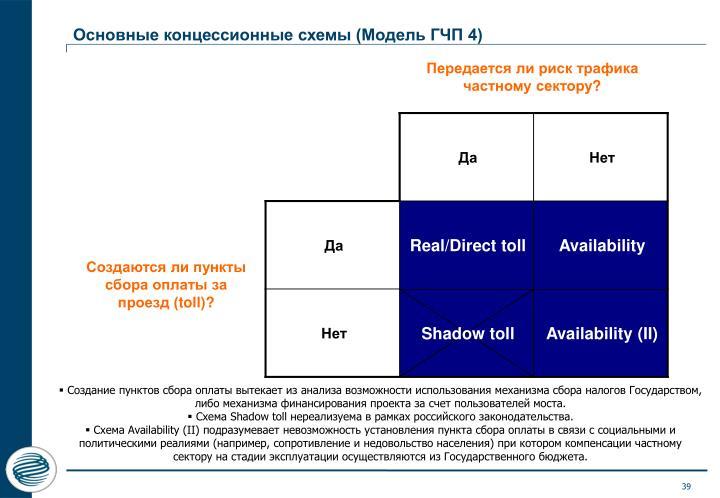 Основные концессионные схемы (Модель ГЧП 4)