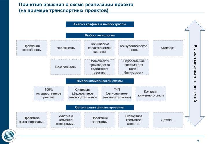 Принятие решения о схеме реализации проекта