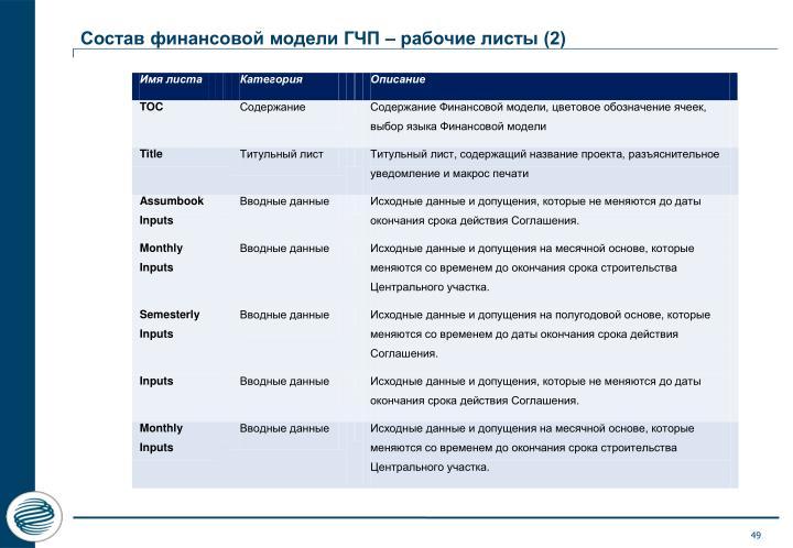 Состав финансовой модели ГЧП – рабочие листы (2)