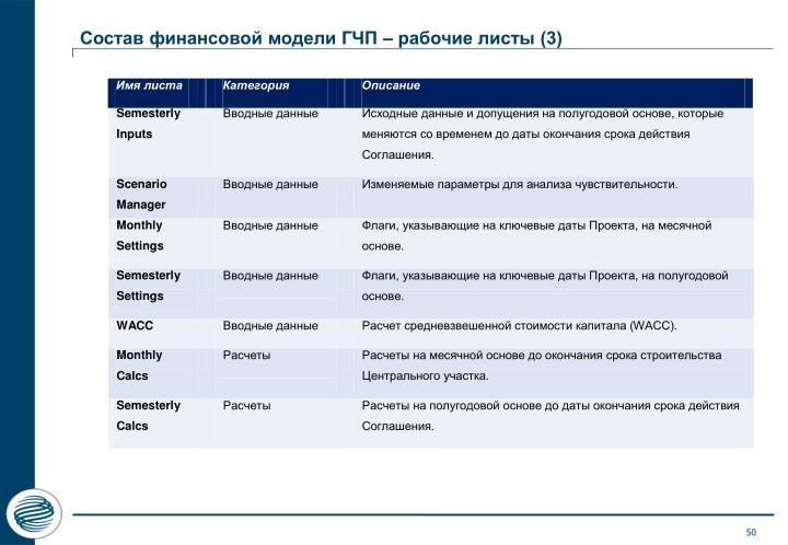 Состав финансовой модели ГЧП – рабочие листы (3)