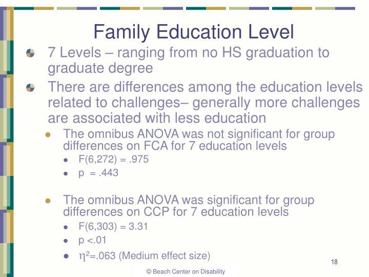 Family Education Level