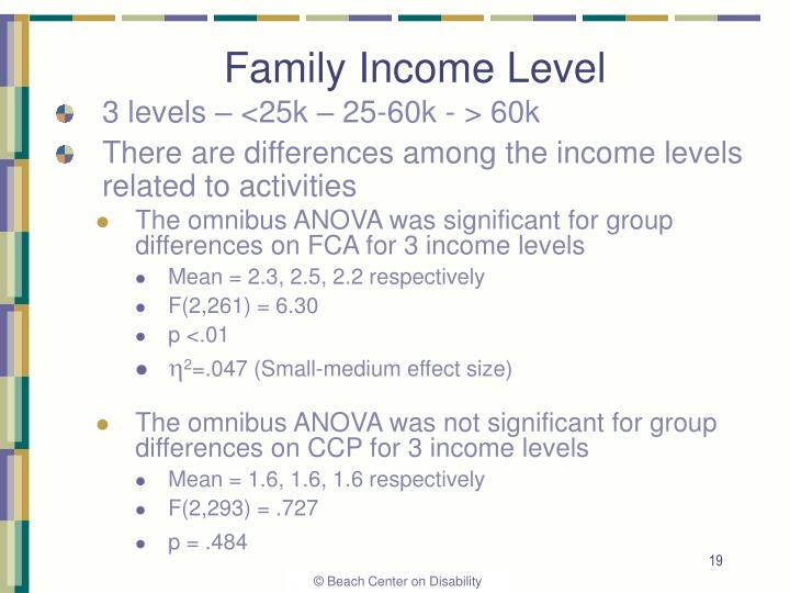 Family Income Level
