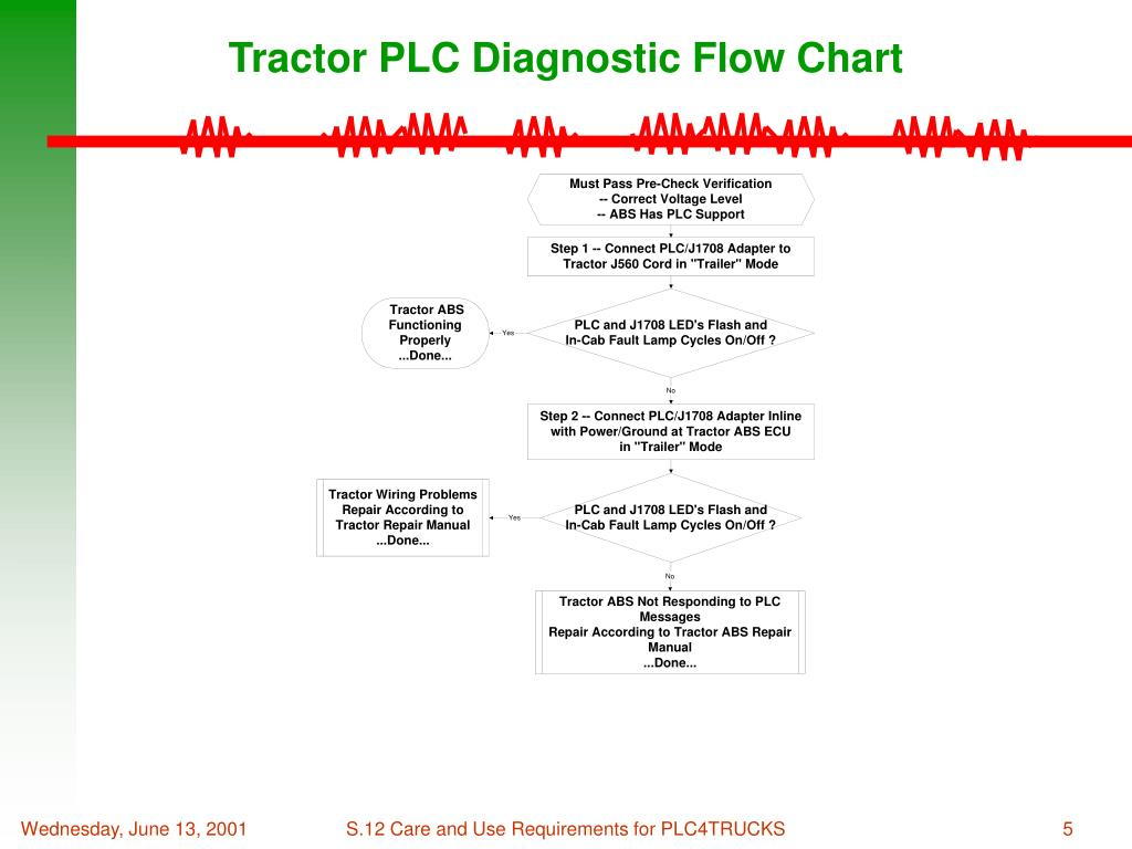 PPT - PLC4TRUCKS PowerPoint Presentation - ID:4598226 J Data Link Wiring Diagram on
