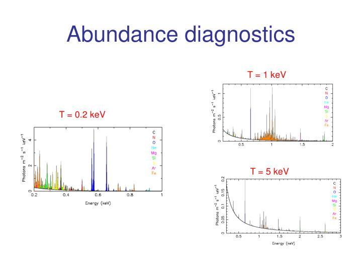 Abundance diagnostics