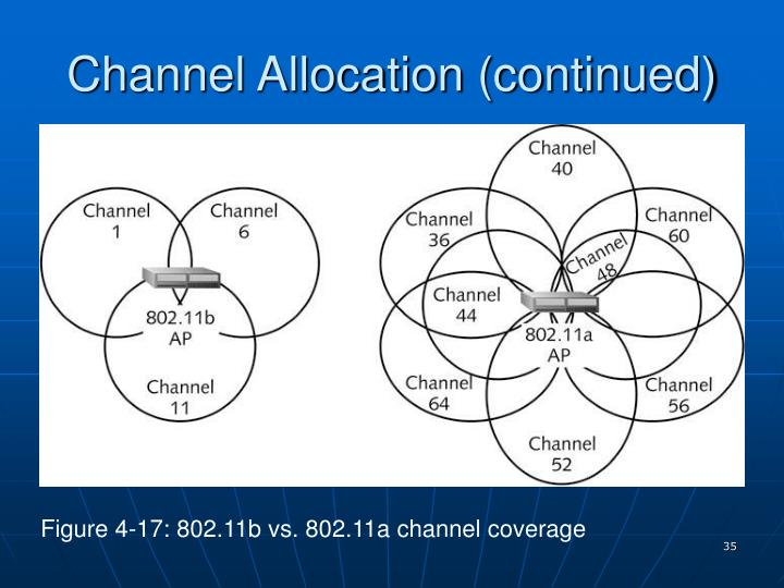Channel Allocation (continued)