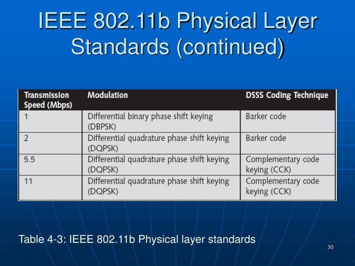 IEEE 802.11b Physical Layer Standards (continued)