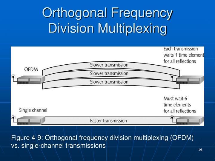 Orthogonal Frequency