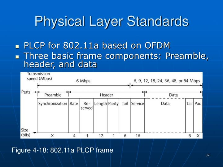 Physical Layer Standards