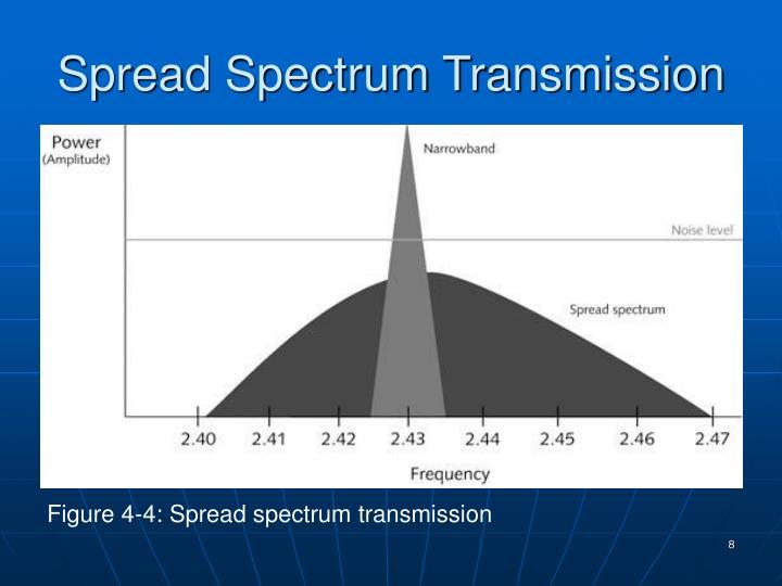 Spread Spectrum Transmission
