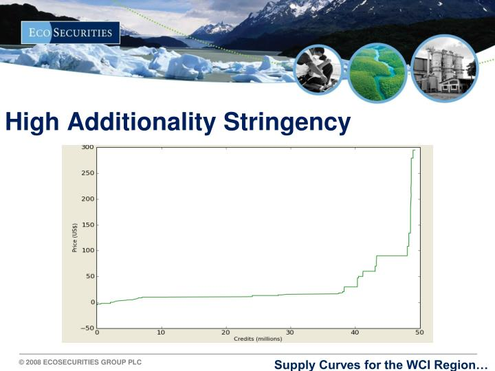 High Additionality Stringency