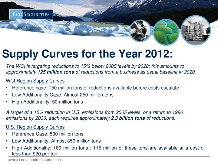 Supply Curves for the Year 2012: