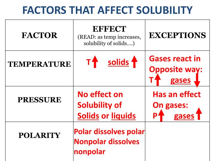 what is factors affecting solubility