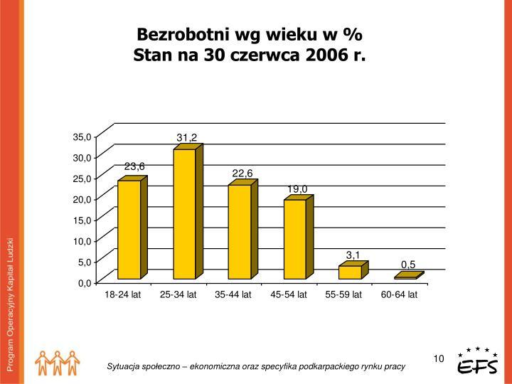 Bezrobotni wg wieku w %