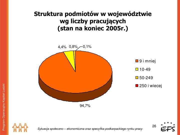 Struktura podmiotów w województwie
