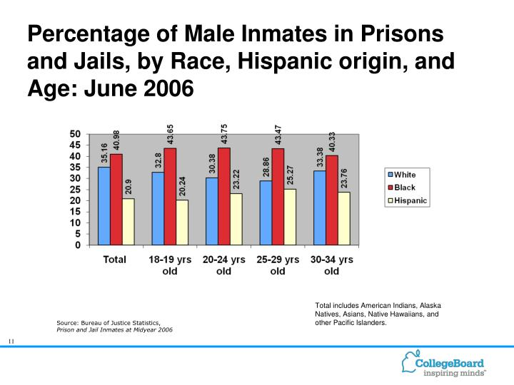 higher percentage of minority inmates