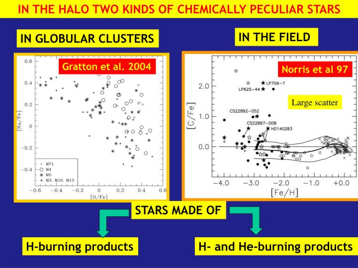 IN THE HALO TWO KINDS OF CHEMICALLY PECULIAR STARS