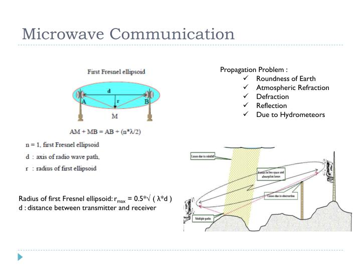 Microwave Communication