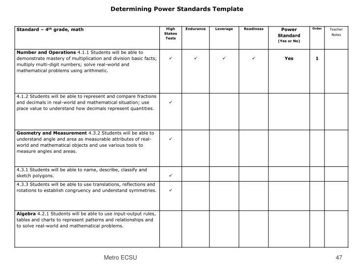 Determining Power Standards Template