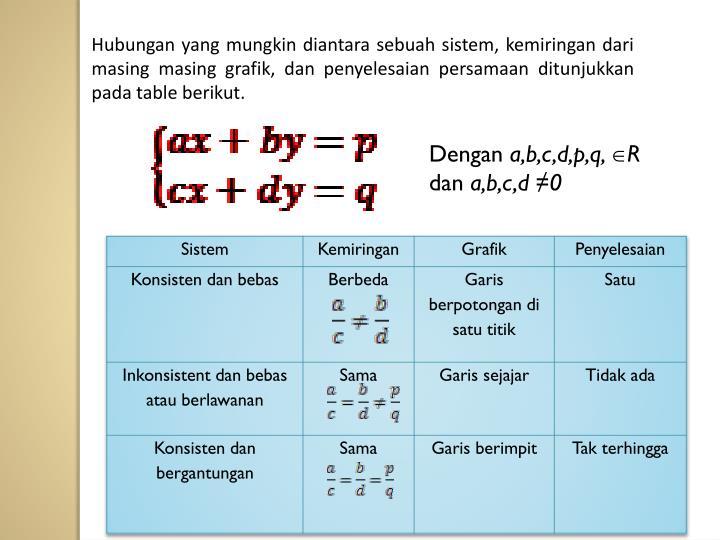 Hubungan yang mungkin diantara sebuah sistem, kemiringan dari masing masing grafik, dan penyelesaian persamaan ditunjukkan pada table berikut.