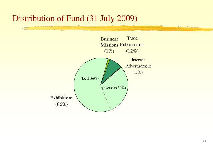 Distribution of Fund (31 July 2009)