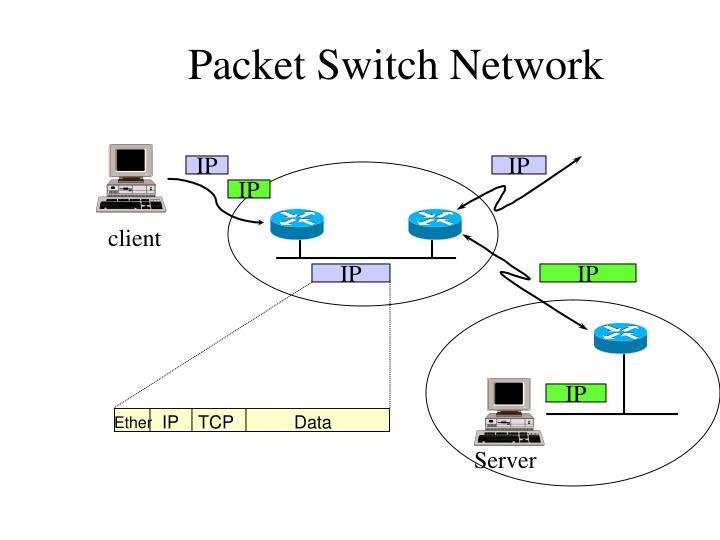 Packet Switch Network