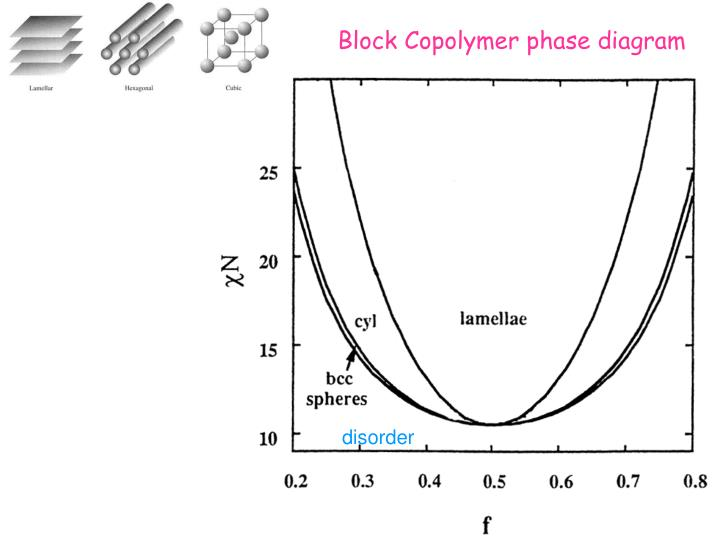 Block Copolymer phase diagram
