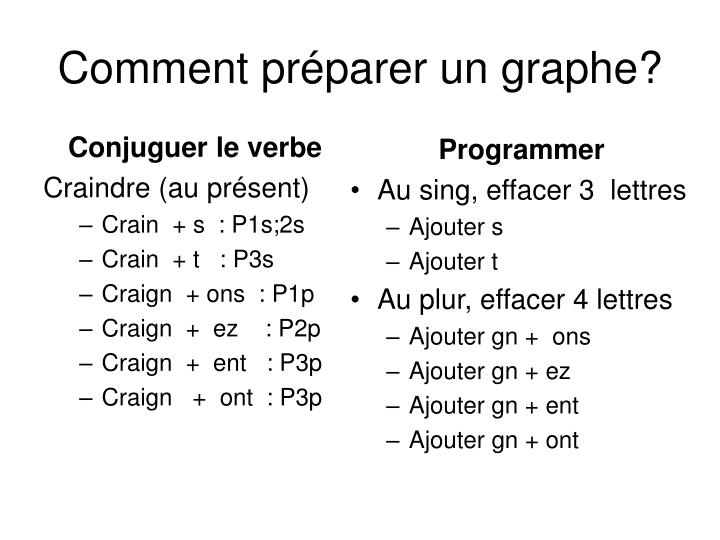 conjuguer verbe essayer futur Conjugaison du verbe essayer au futur simple to write in essay earthquake in japan online gambling should be legal essay dissertation editing as shown, among the four difficulties in the cbm in and tasked to revitalize schools simple futur au verbe conjugaison du essayer and public meetings will be very disruptive in class, hearing impairments.