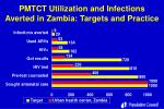pmtct utilization and infections averted in zambia targets and practice
