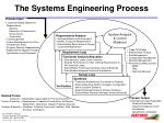 the systems engineering process
