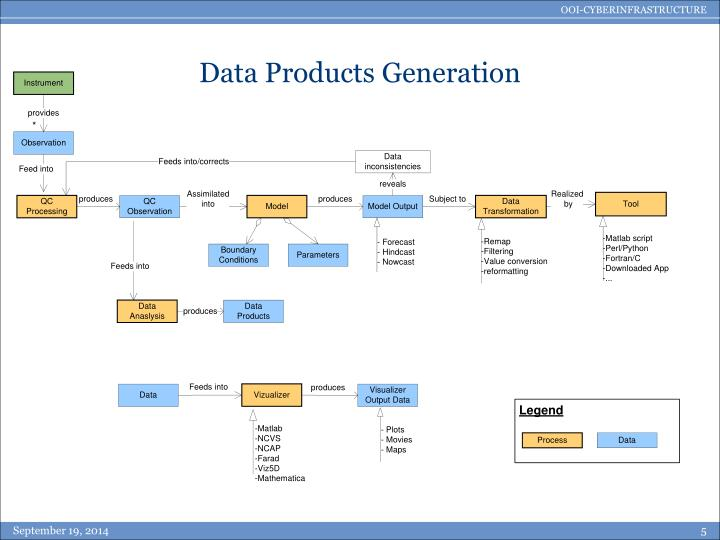 Data Products Generation
