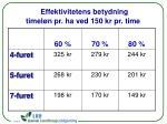 effektivitetens betydning timel n pr ha ved 150 kr pr time