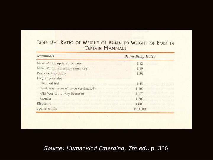 Source: Humankind Emerging, 7th ed