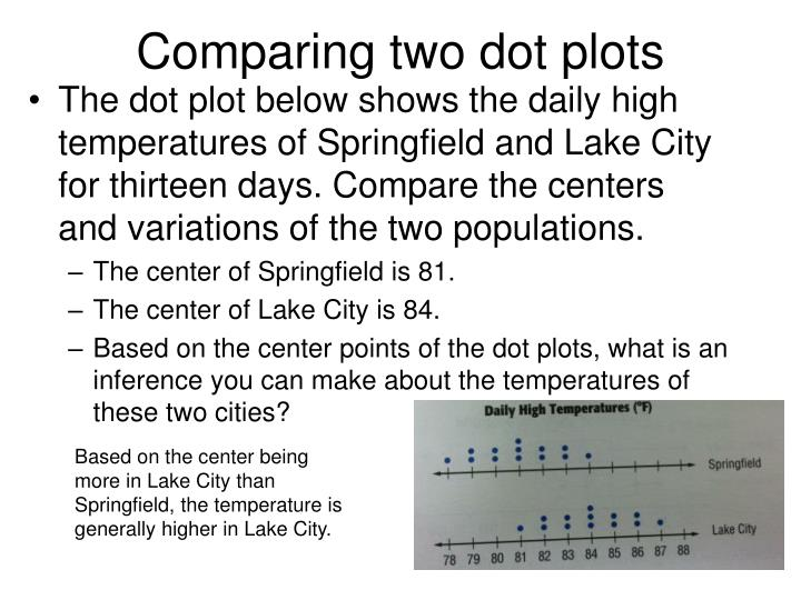 Comparing two dot plots