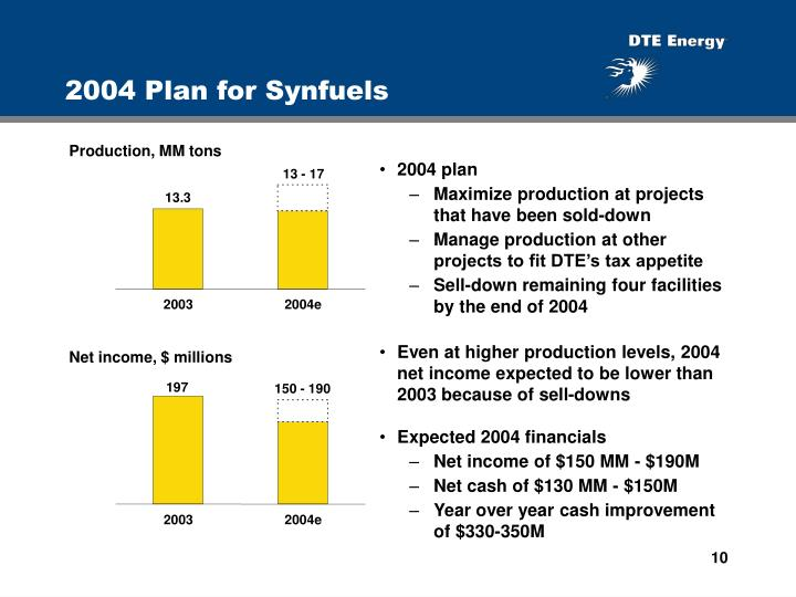 2004 Plan for Synfuels