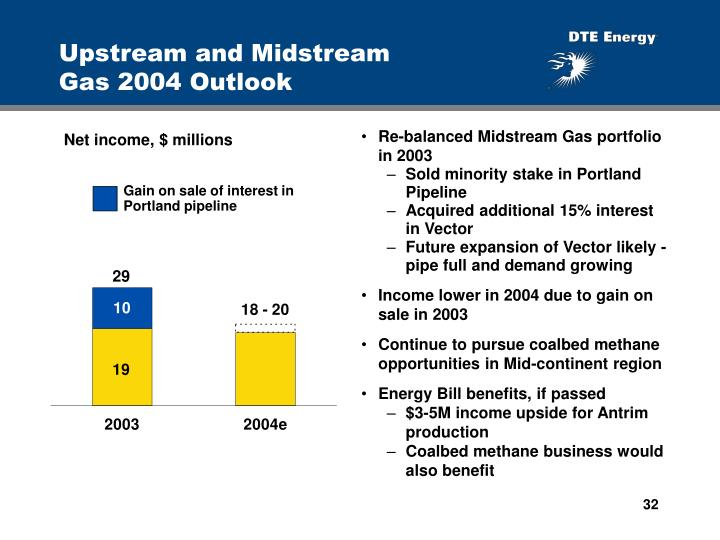 Upstream and Midstream           Gas 2004 Outlook