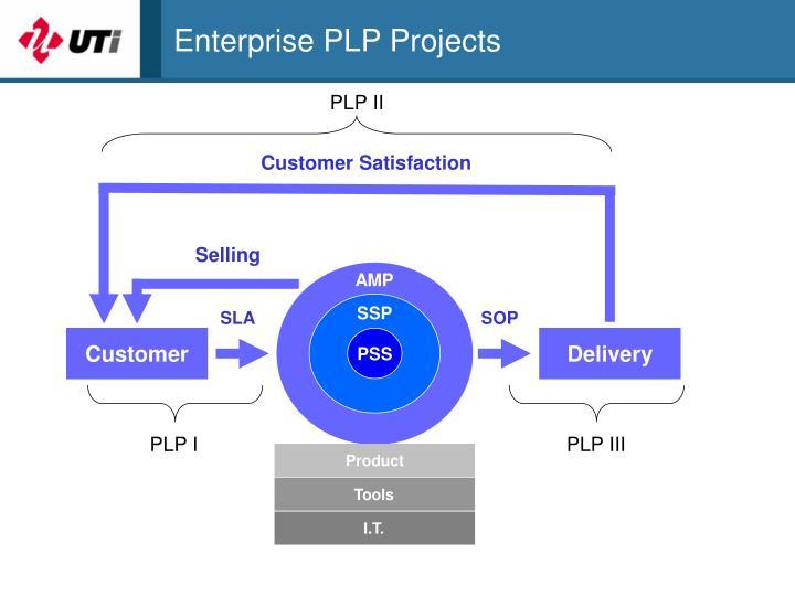 Enterprise PLP Projects