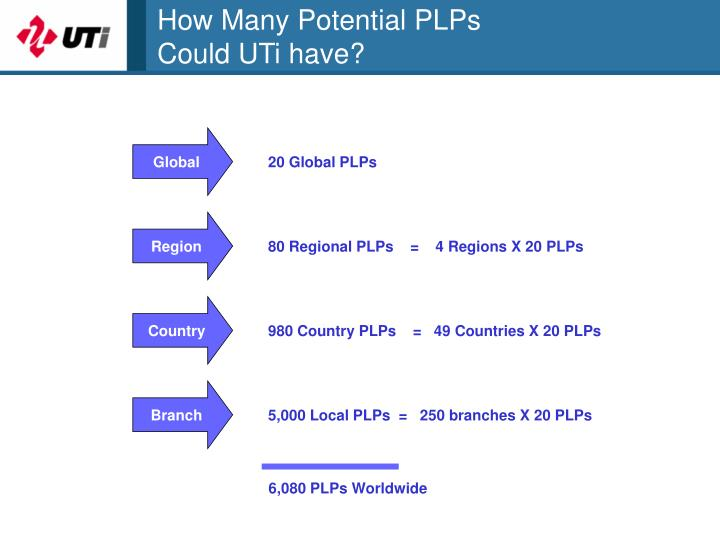 How Many Potential PLPs