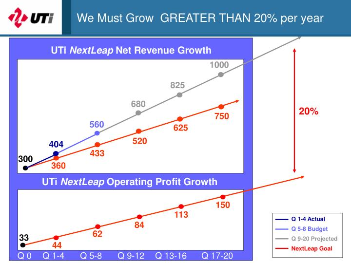 We Must Grow  GREATER THAN 20% per year